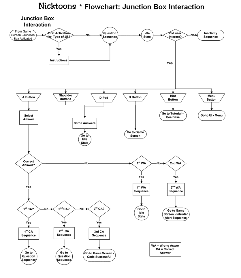 Nicktoons main menu flowchart